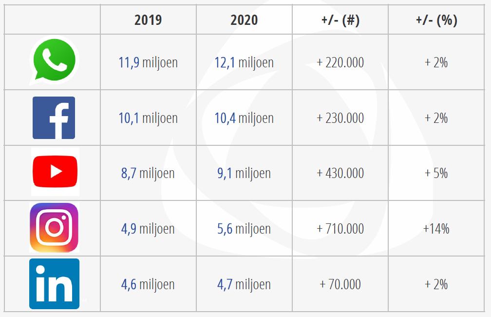 Overzicht socialmedialandschap 2019-2020.