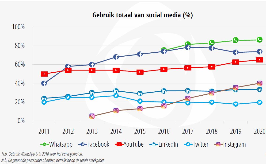Gebruik social media 2011-2020.